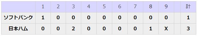 2006 プレーオフ第2ステージ第1戦