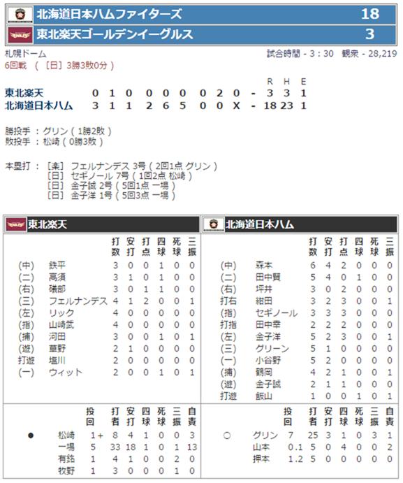 2007年4月15日 日本ハムVS楽天