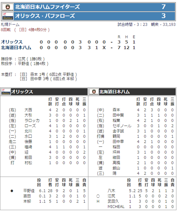 2007年5月5日 日本ハムVSオリックス
