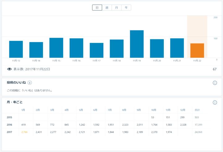 jetpackで利用可能 WordPressの統計画面